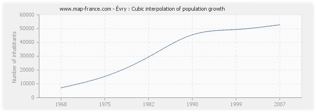 Évry : Cubic interpolation of population growth