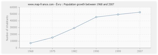 Population Évry