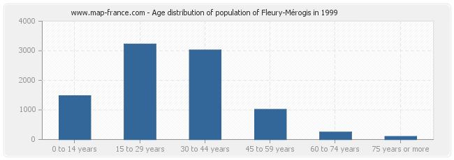 Age distribution of population of Fleury-Mérogis in 1999