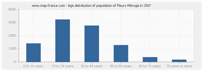 Age distribution of population of Fleury-Mérogis in 2007