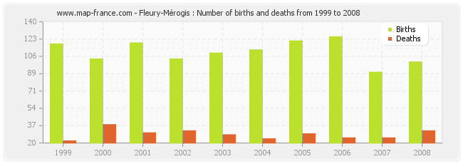 Fleury-Mérogis : Number of births and deaths from 1999 to 2008