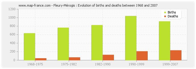 Fleury-Mérogis : Evolution of births and deaths between 1968 and 2007