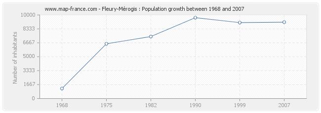 Population Fleury-Mérogis