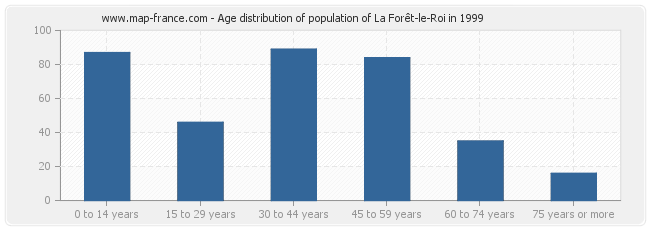 Age distribution of population of La Forêt-le-Roi in 1999