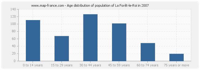 Age distribution of population of La Forêt-le-Roi in 2007