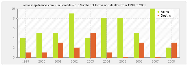 La Forêt-le-Roi : Number of births and deaths from 1999 to 2008