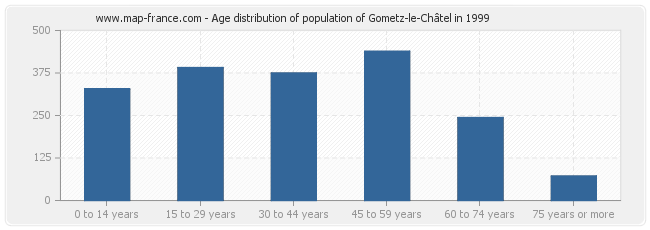 Age distribution of population of Gometz-le-Châtel in 1999