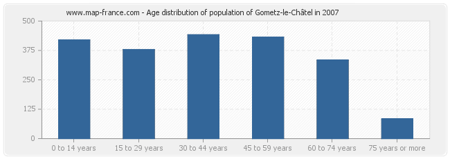 Age distribution of population of Gometz-le-Châtel in 2007