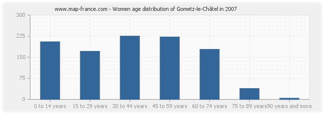 Women age distribution of Gometz-le-Châtel in 2007
