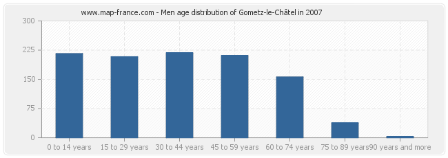 Men age distribution of Gometz-le-Châtel in 2007