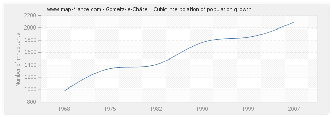 Gometz-le-Châtel : Cubic interpolation of population growth