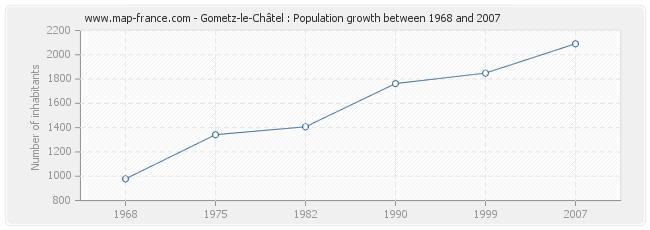 Population Gometz-le-Châtel