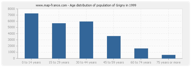 Age distribution of population of Grigny in 1999