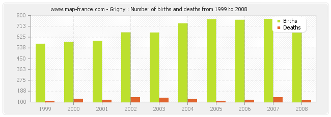 Grigny : Number of births and deaths from 1999 to 2008
