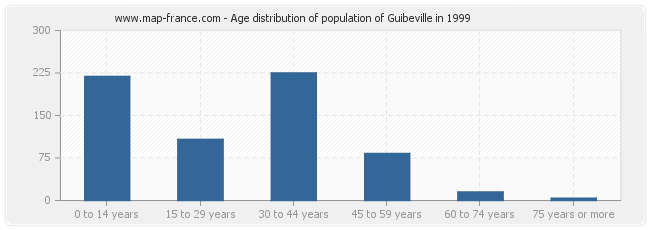 Age distribution of population of Guibeville in 1999