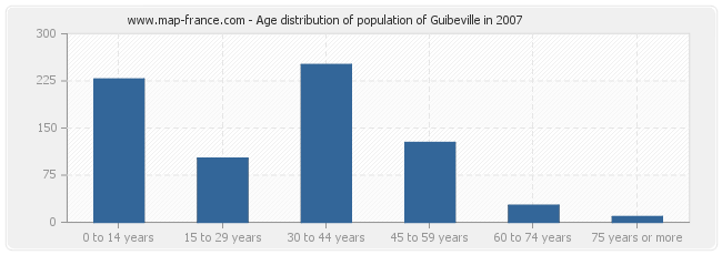 Age distribution of population of Guibeville in 2007