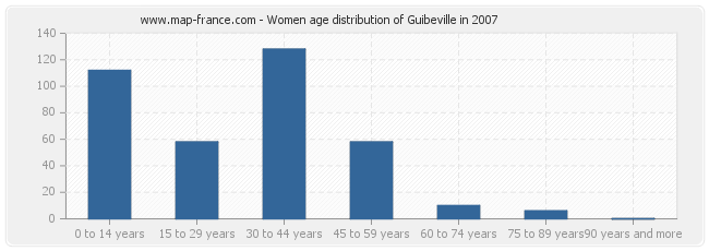 Women age distribution of Guibeville in 2007