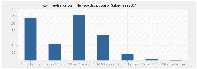 Men age distribution of Guibeville in 2007