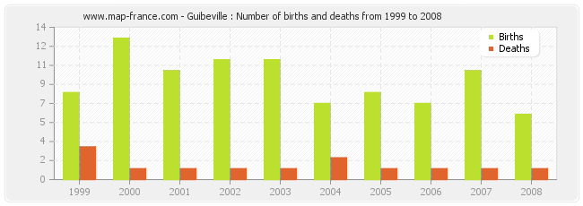 Guibeville : Number of births and deaths from 1999 to 2008