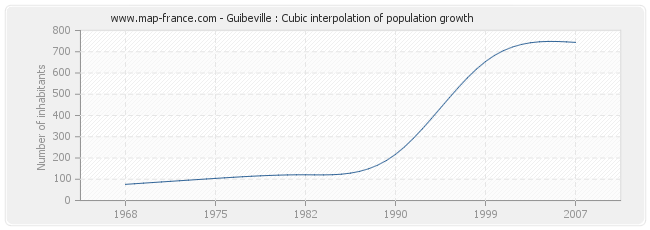 Guibeville : Cubic interpolation of population growth