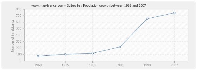 Population Guibeville