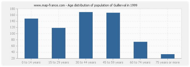 Age distribution of population of Guillerval in 1999