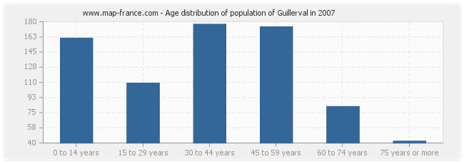 Age distribution of population of Guillerval in 2007