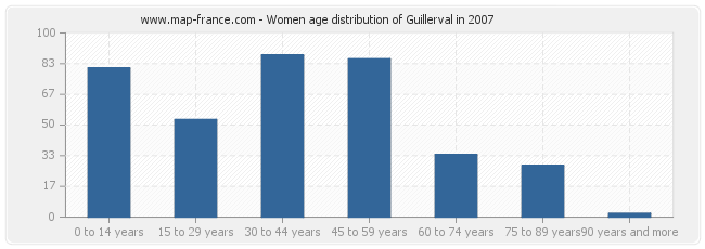 Women age distribution of Guillerval in 2007