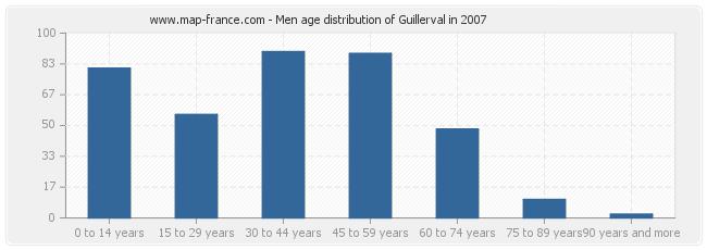 Men age distribution of Guillerval in 2007