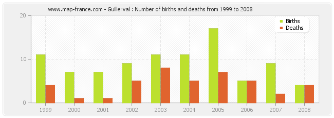 Guillerval : Number of births and deaths from 1999 to 2008