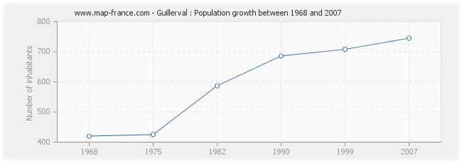 Population Guillerval