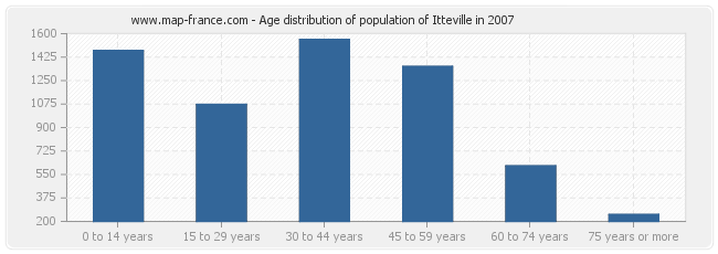 Age distribution of population of Itteville in 2007