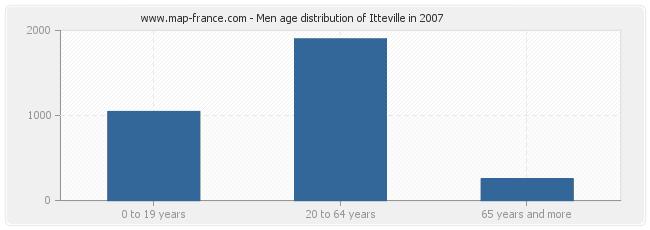 Men age distribution of Itteville in 2007