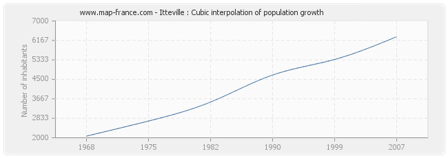 Itteville : Cubic interpolation of population growth