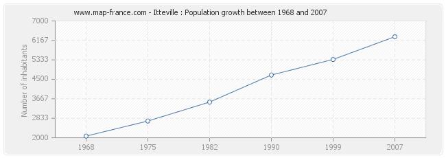 Population Itteville