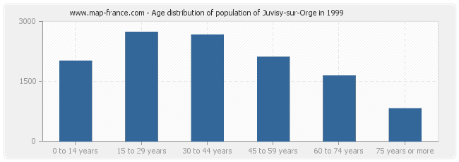 Age distribution of population of Juvisy-sur-Orge in 1999
