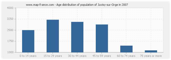 Age distribution of population of Juvisy-sur-Orge in 2007