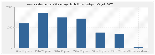 Women age distribution of Juvisy-sur-Orge in 2007