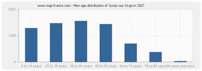 Men age distribution of Juvisy-sur-Orge in 2007