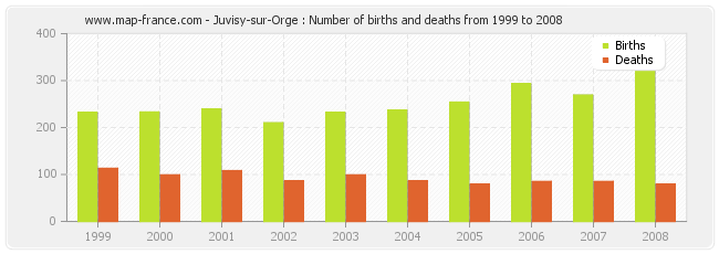 Juvisy-sur-Orge : Number of births and deaths from 1999 to 2008