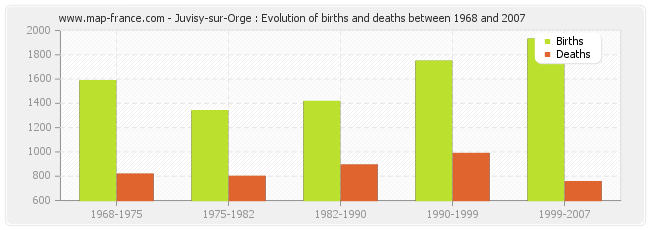 Juvisy-sur-Orge : Evolution of births and deaths between 1968 and 2007