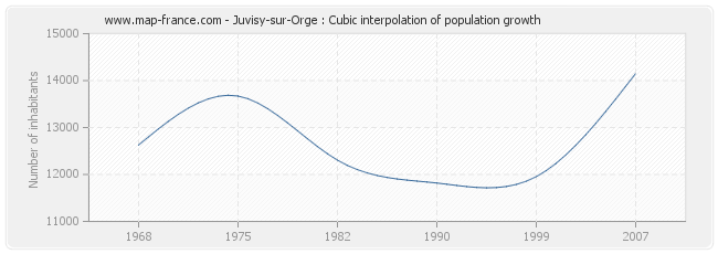 Juvisy-sur-Orge : Cubic interpolation of population growth