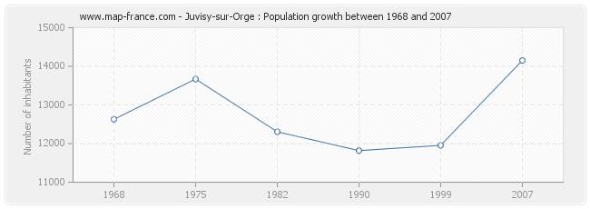 Population Juvisy-sur-Orge