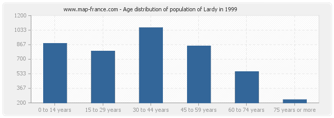 Age distribution of population of Lardy in 1999