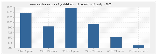 Age distribution of population of Lardy in 2007
