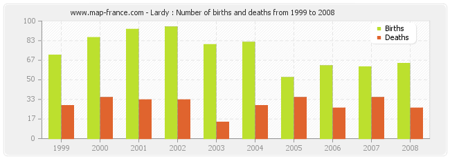 Lardy : Number of births and deaths from 1999 to 2008
