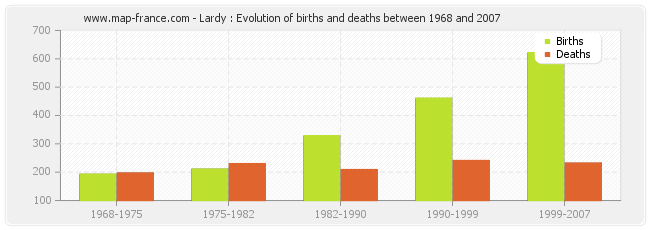 Lardy : Evolution of births and deaths between 1968 and 2007