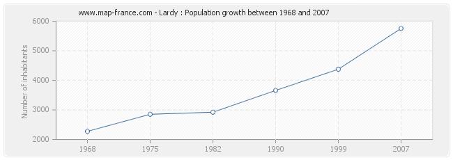 Population Lardy