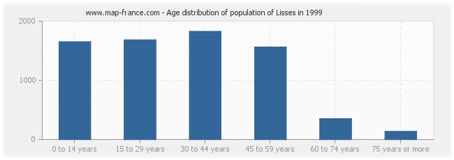Age distribution of population of Lisses in 1999