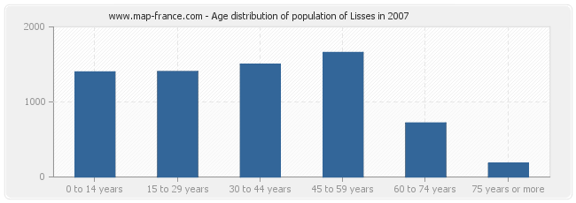 Age distribution of population of Lisses in 2007